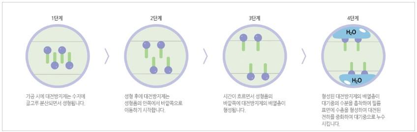 대전방지제.jpg